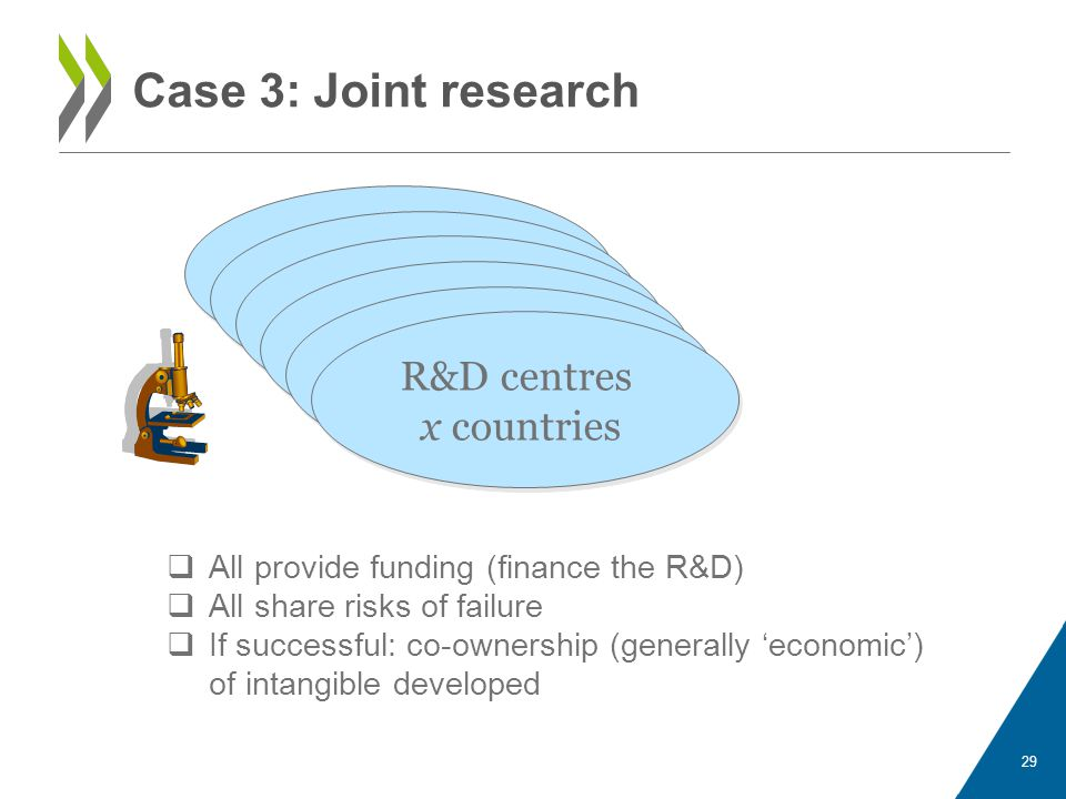 Case 3: Joint research R&D centres x countries