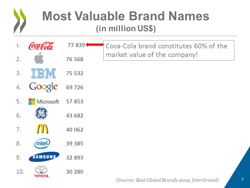 Most Valuable Brand Names (in million US$)