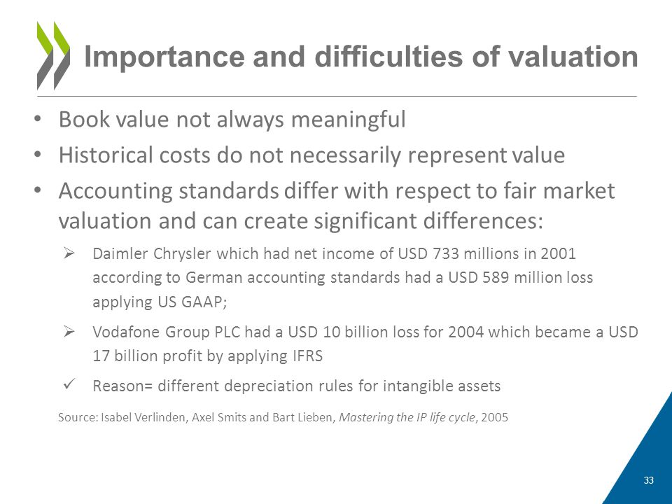 Importance and difficulties of valuation