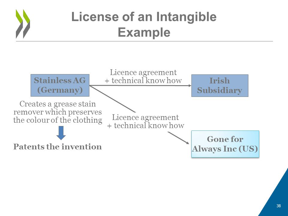 License of an Intangible Example