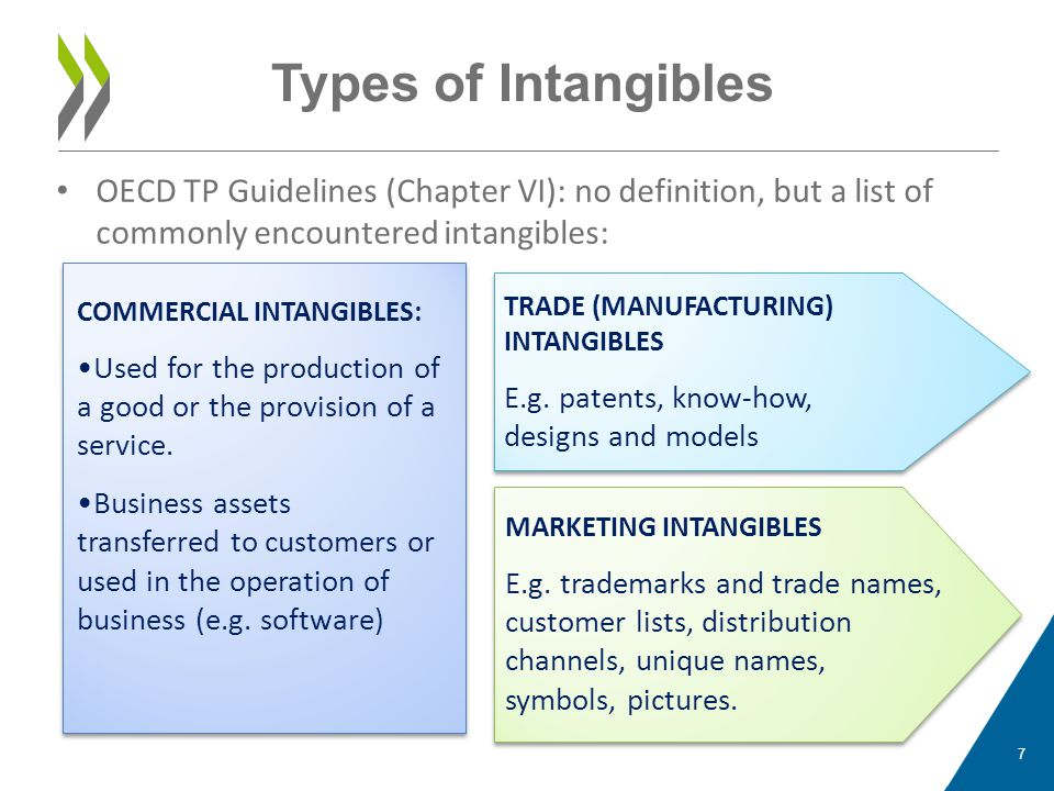Types of Intangibles OECD TP Guidelines (Chapter VI): no definition, but a list of commonly encountered intangibles: