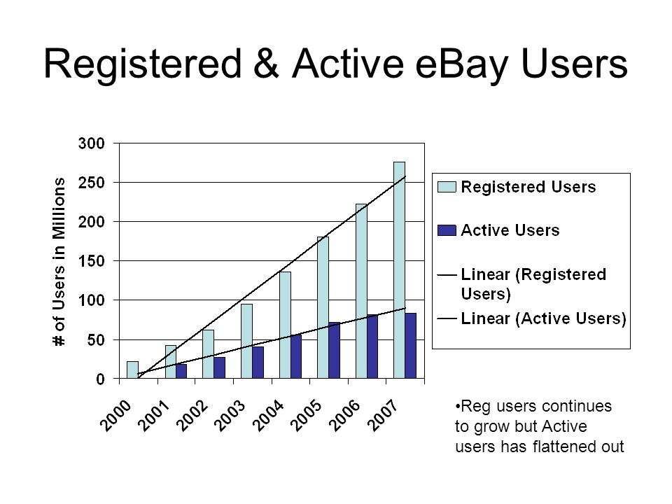 Registered & Active eBay Users