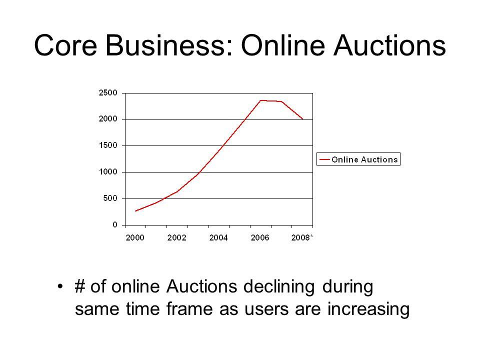 Core Business: Online Auctions