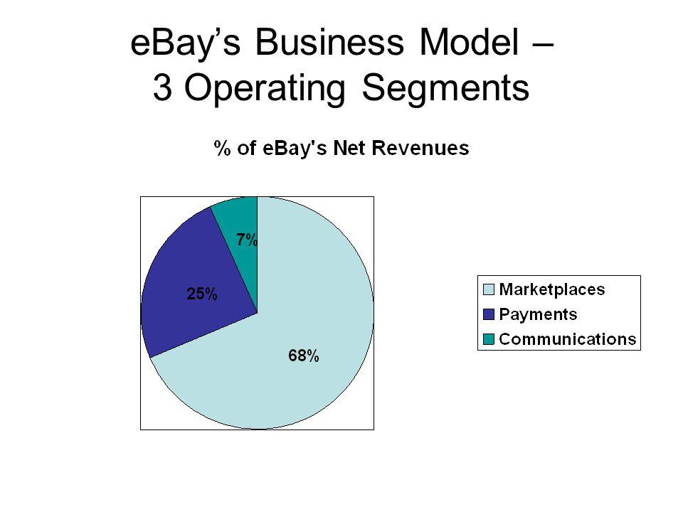 eBay's Business Model – 3 Operating Segments