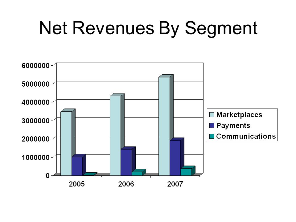 Net Revenues By Segment