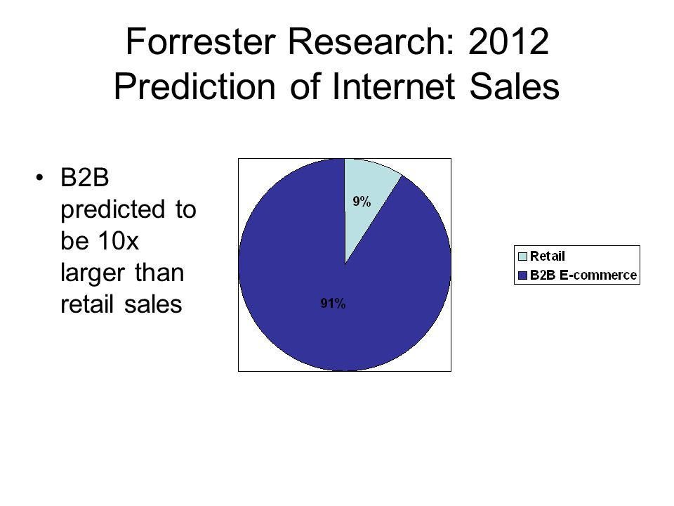Forrester Research: 2012 Prediction of Internet Sales