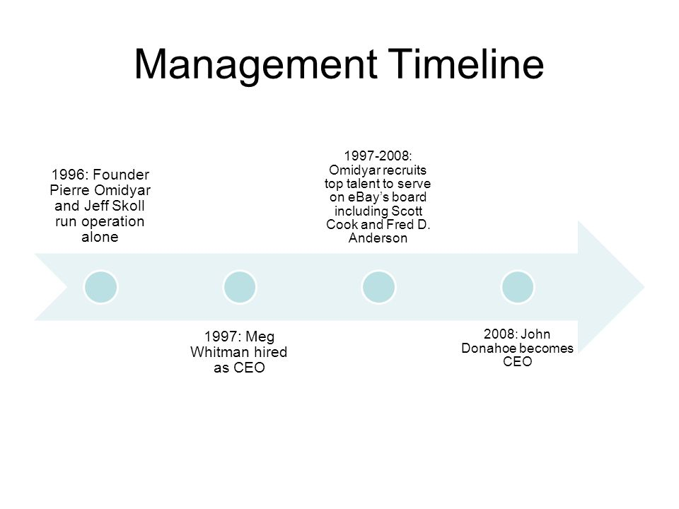 Management Timeline 1996: Founder Pierre Omidyar and Jeff Skoll run operation alone. 1997: Meg Whitman hired as CEO.