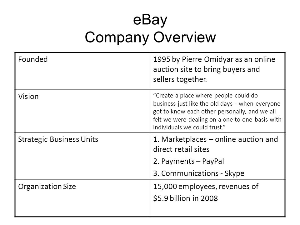 eBay Company Overview Founded