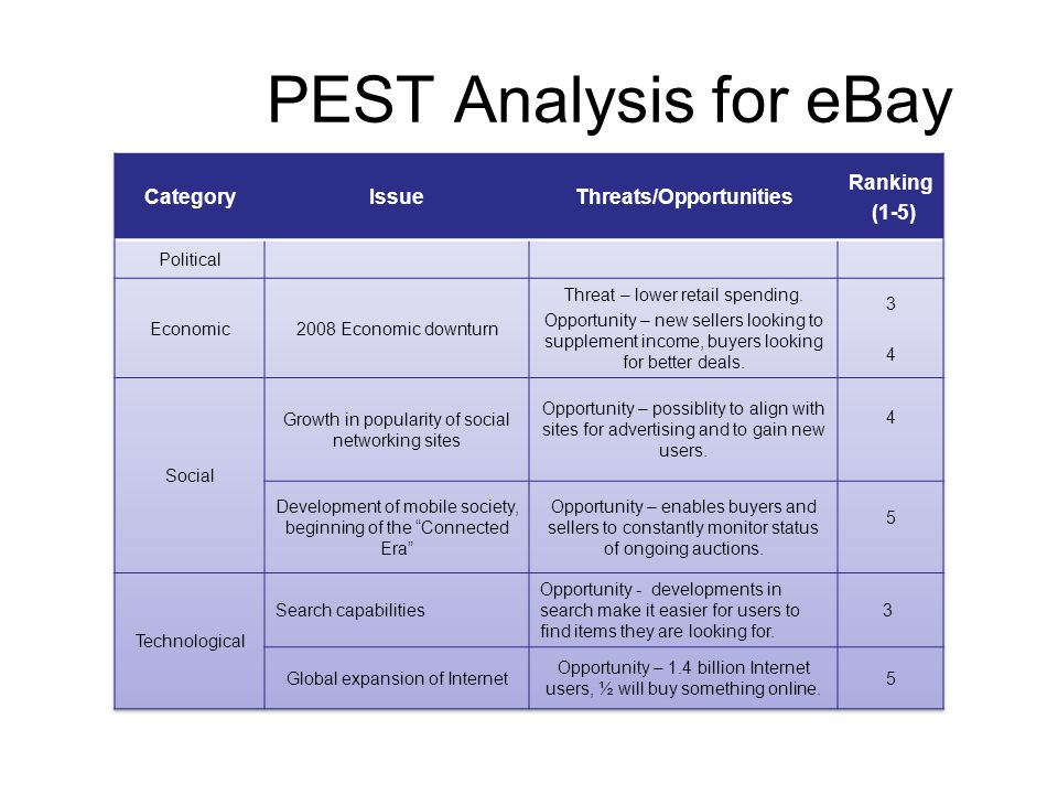 Pest Analysis of Primark Stores Ltd