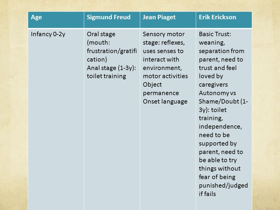 Age Sigmund Freud. Jean Piaget. Erik Erickson. Infancy 0-2y. Oral stage (mouth: frustration/gratification)