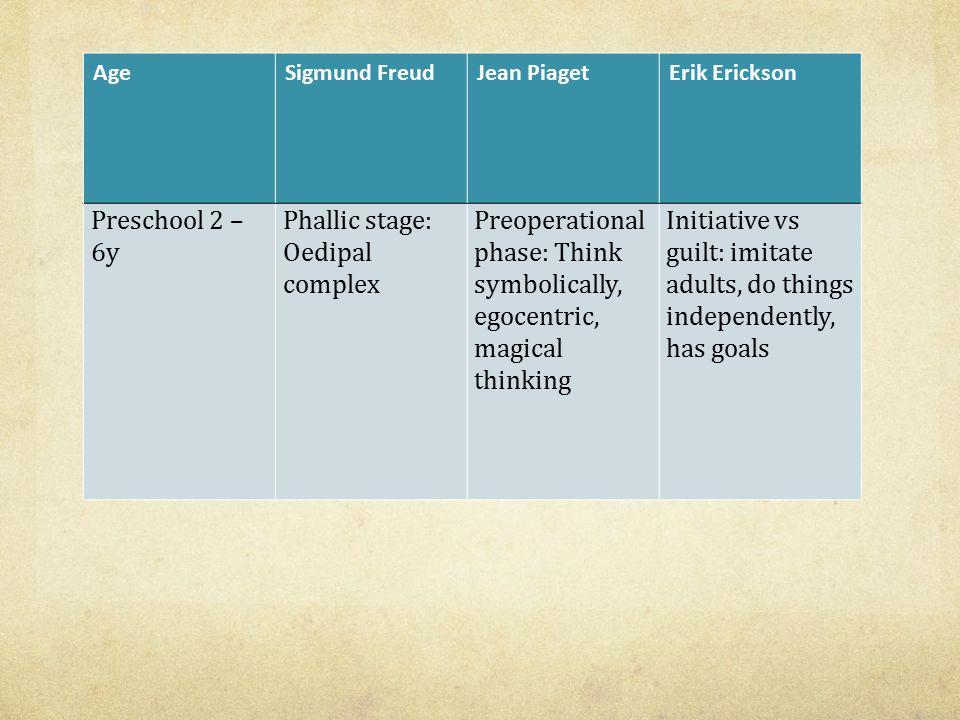 Phallic stage: Oedipal complex