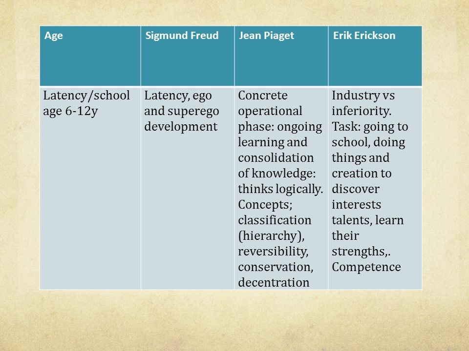 Latency, ego and superego development