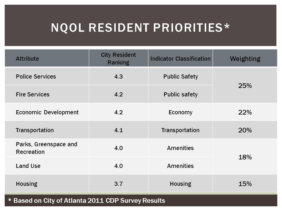 NQOL Resident Priorities*