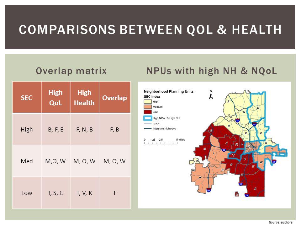 Comparisons between QoL & health