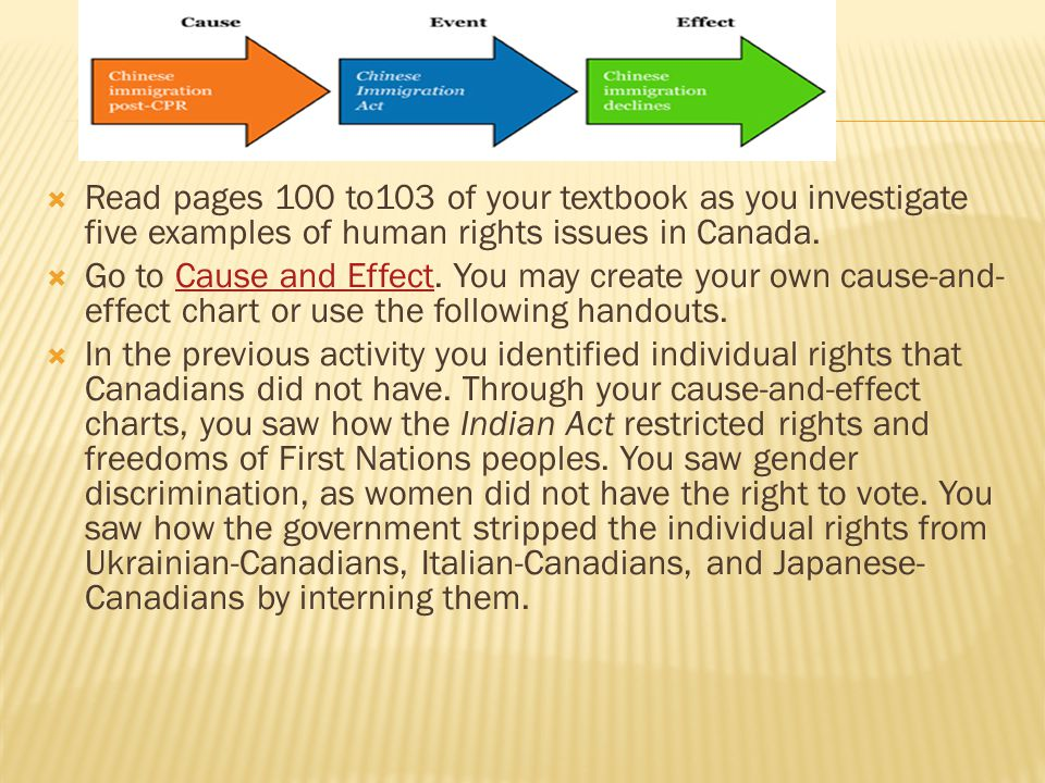 Read pages 100 to103 of your textbook as you investigate five examples of human rights issues in Canada.