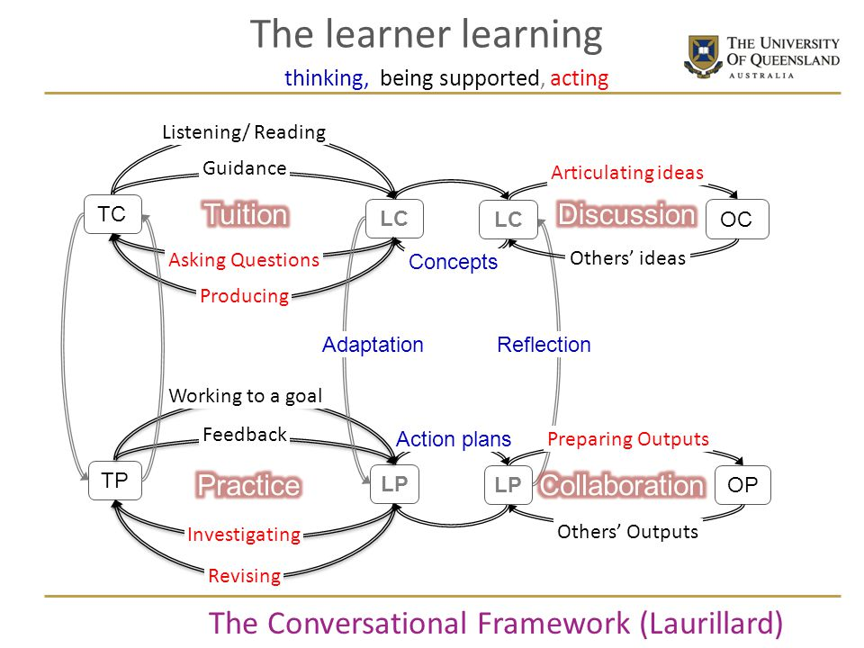 The learner learning The Conversational Framework (Laurillard) Tuition