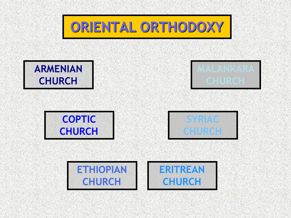 ORIENTAL ORTHODOXY ARMENIAN CHURCH MALANKARA CHURCH COPTIC CHURCH