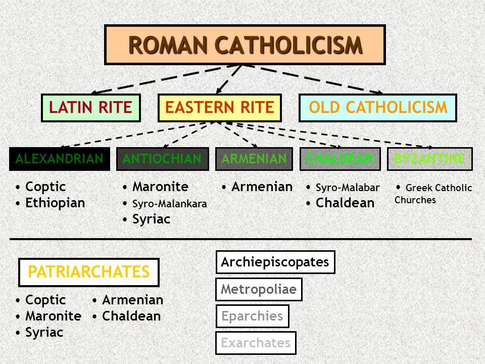 ROMAN CATHOLICISM LATIN RITE EASTERN RITE OLD CATHOLICISM