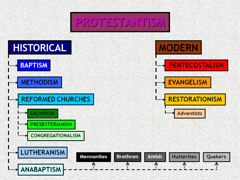 PROTESTANTISM HISTORICAL MODERN BAPTISM PENTECOSTALISM METHODISM