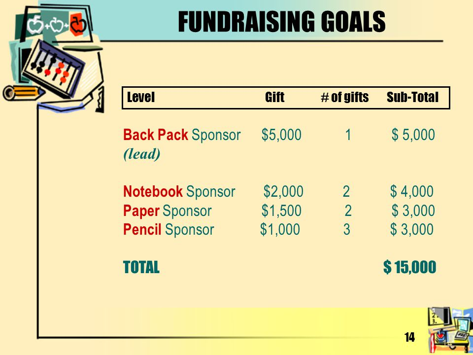 FUNDRAISING GOALS Back Pack Sponsor $5,000 1 $ 5,000 (lead)