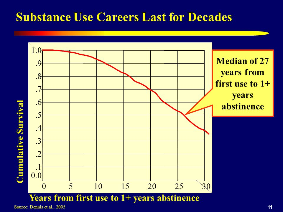 Median of 27 years from first use to 1+ years abstinence
