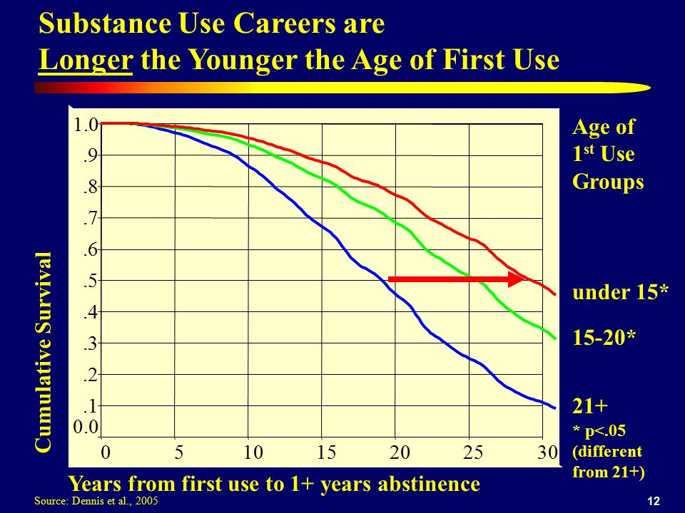 Substance Use Careers are Longer the Younger the Age of First Use