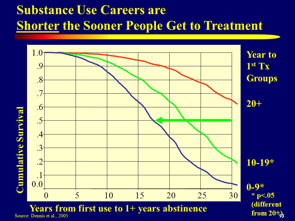 Substance Use Careers are Shorter the Sooner People Get to Treatment