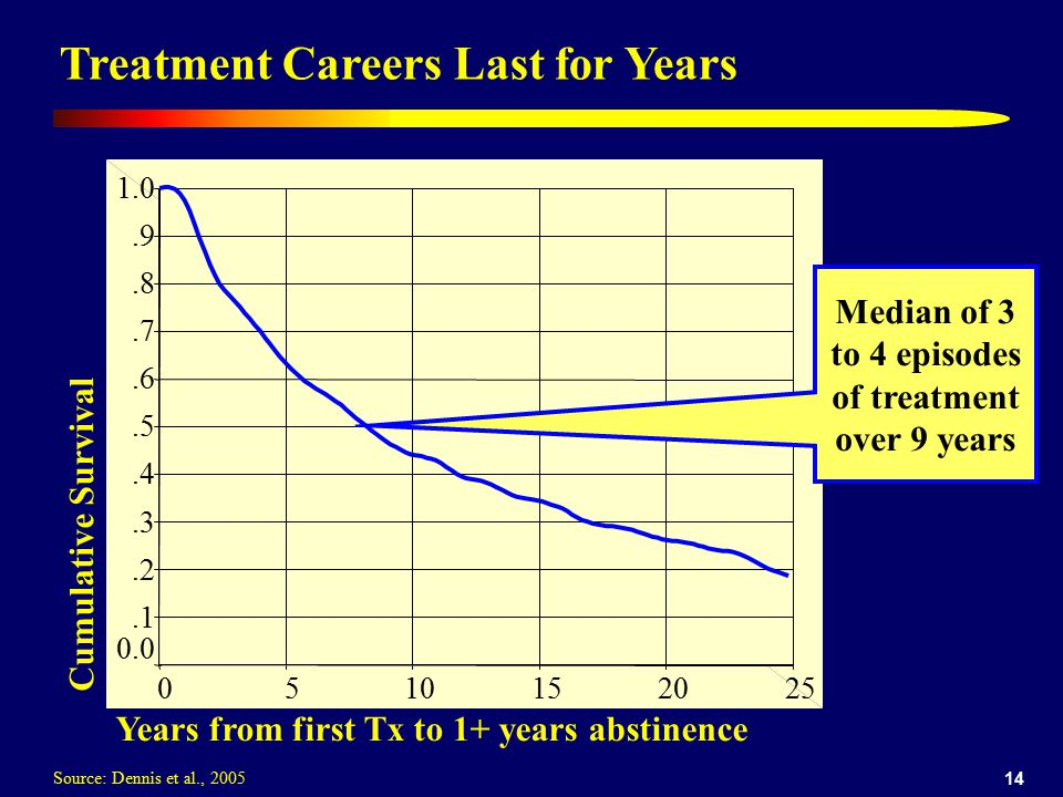 Median of 3 to 4 episodes of treatment over 9 years