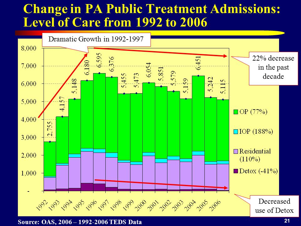 22% decrease in the past decade