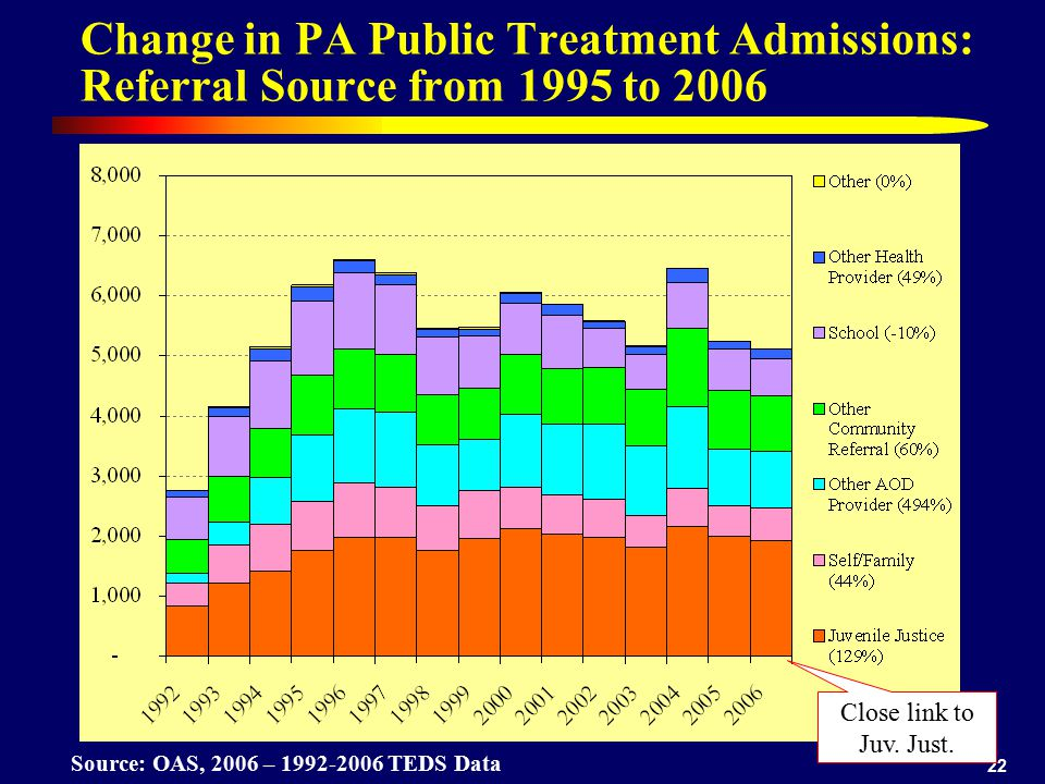 Change in PA Public Treatment Admissions: Referral Source from 1995 to 2006