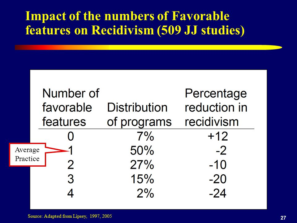 Impact of the numbers of Favorable features on Recidivism (509 JJ studies)