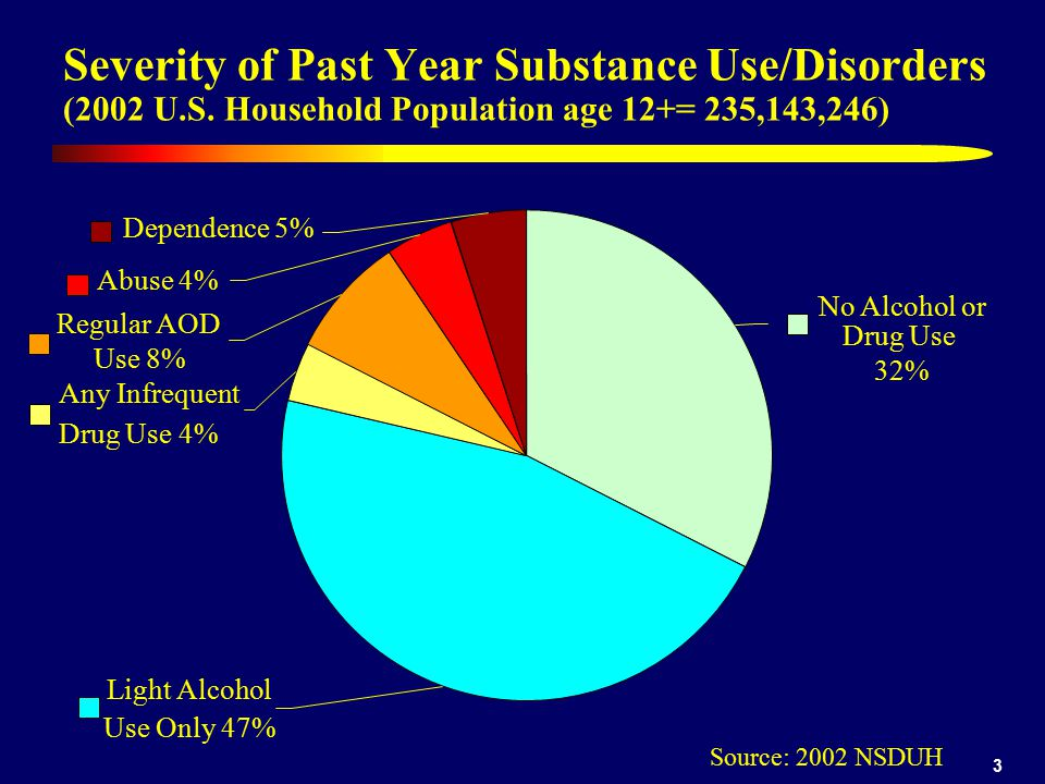 Dennis 4/12/2017. Severity of Past Year Substance Use/Disorders (2002 U.S. Household Population age 12+= 235,143,246)