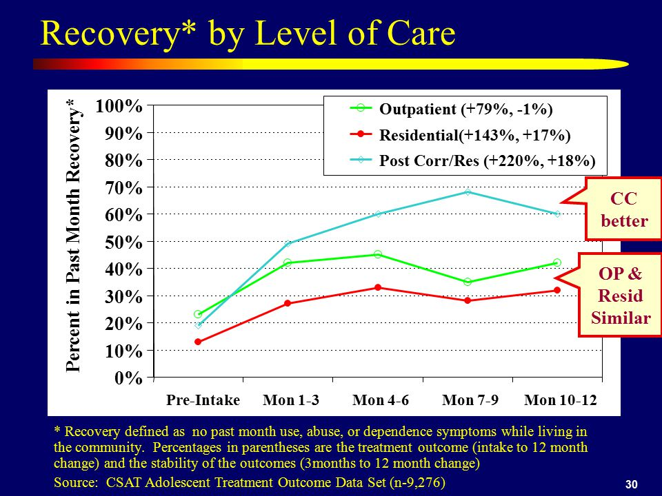 Recovery* by Level of Care