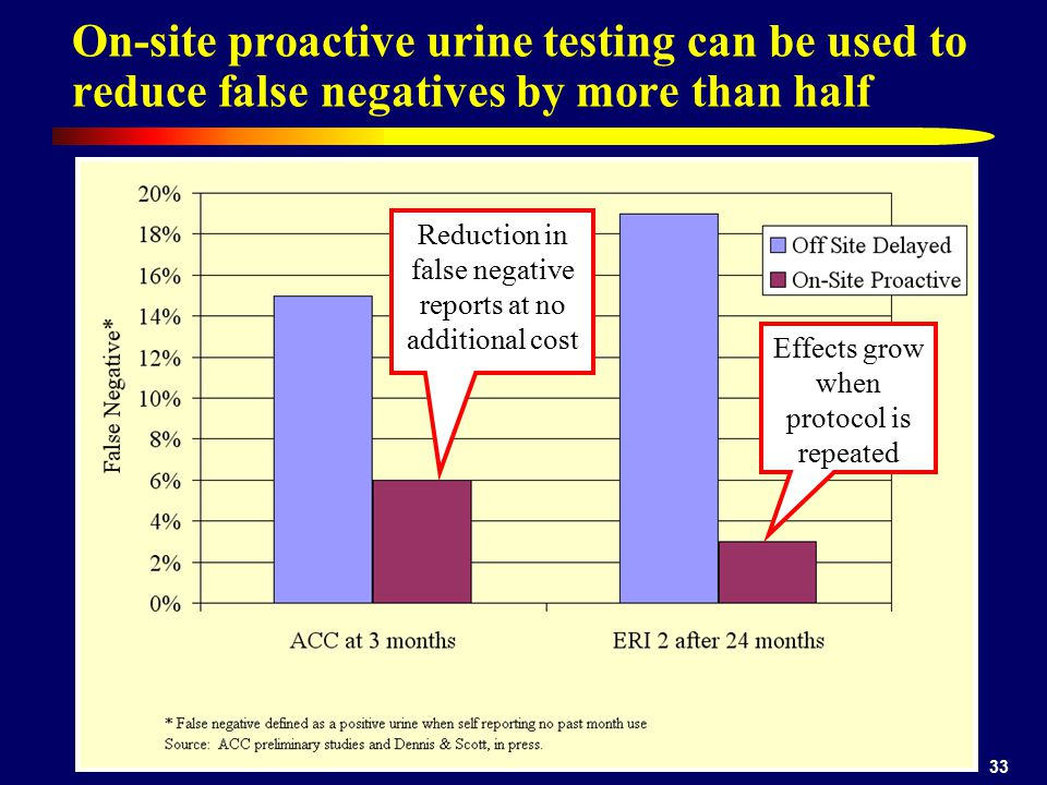 On-site proactive urine testing can be used to reduce false negatives by more than half