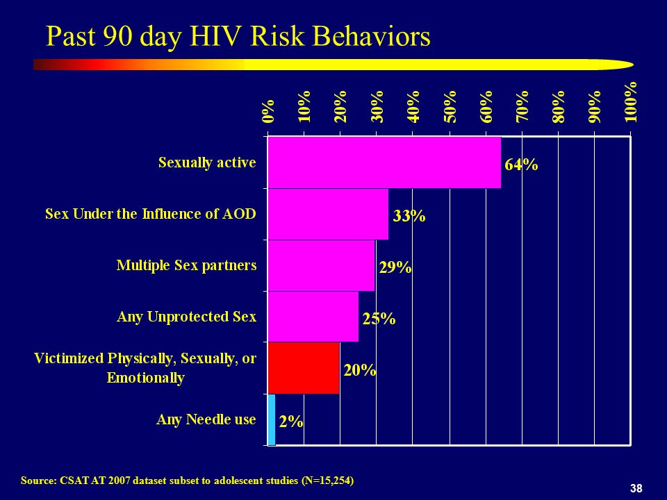 Past 90 day HIV Risk Behaviors