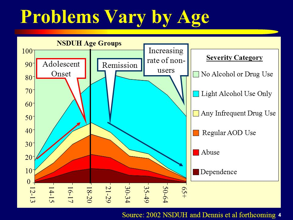 Problems Vary by Age Increasing rate of non-users Adolescent Onset