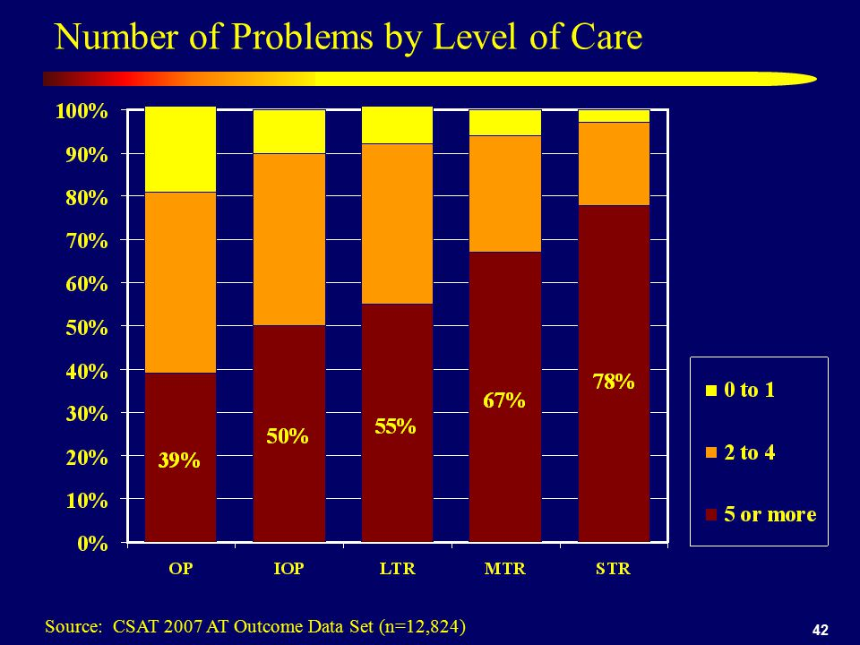 Number of Problems by Level of Care