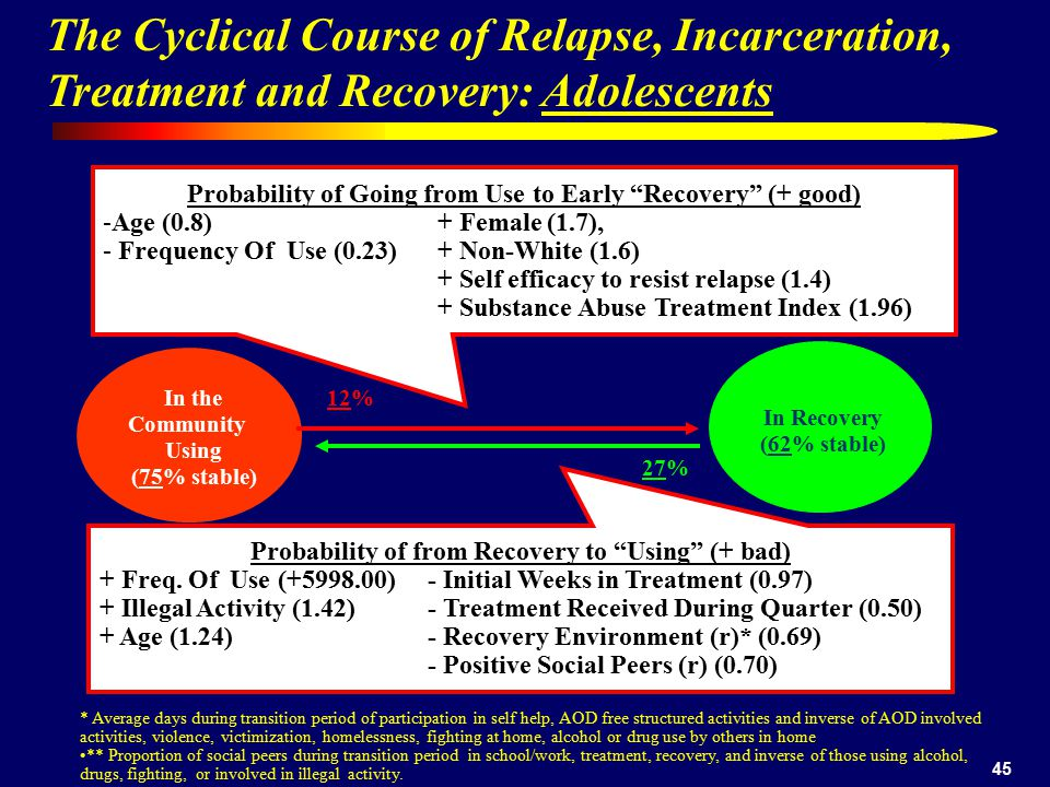 The Cyclical Course of Relapse, Incarceration,