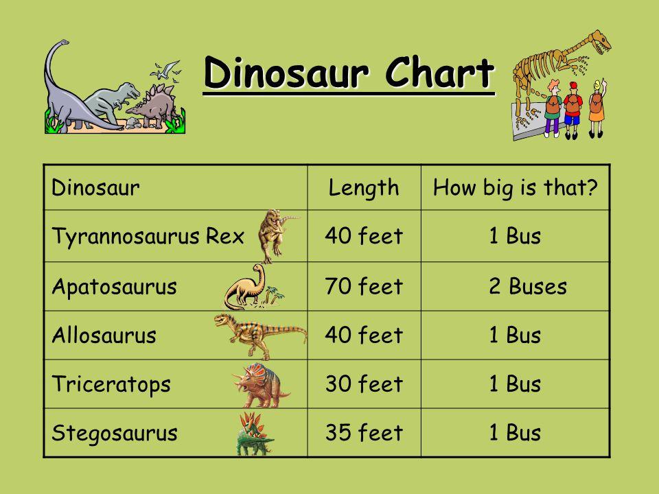 Dinosaur Chart Dinosaur Length How big is that Tyrannosaurus Rex