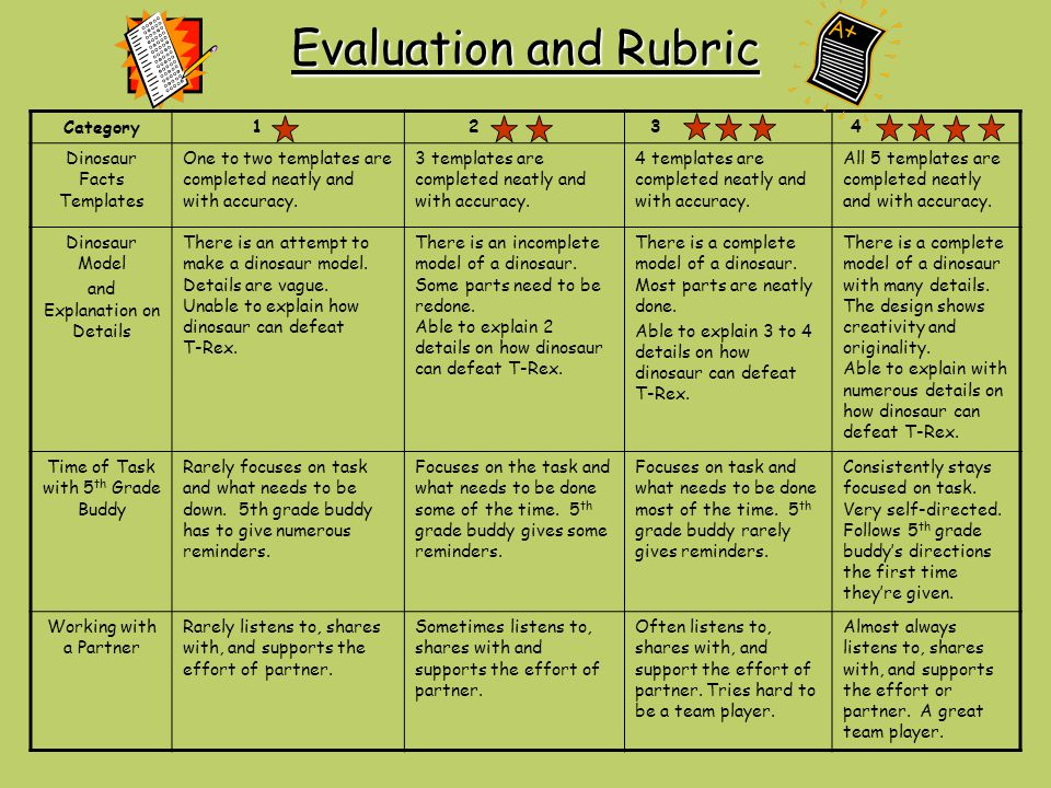 Evaluation and Rubric Category 1 2 3 4 Dinosaur Facts Templates