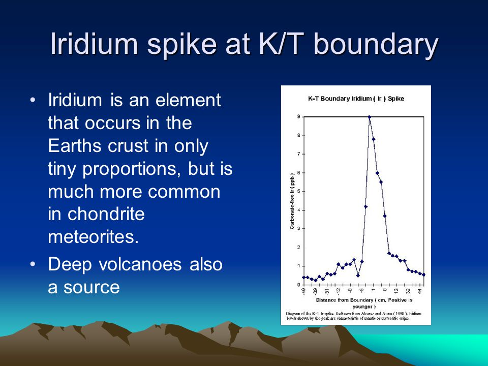 Iridium spike at K/T boundary