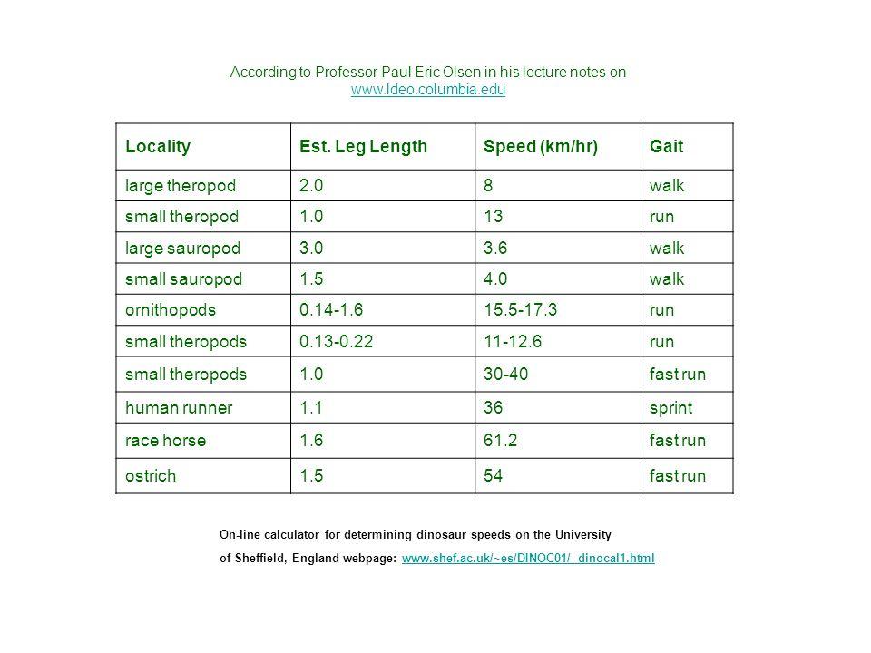 Locality Est. Leg Length Speed (km/hr) Gait large theropod 2.0 8 walk