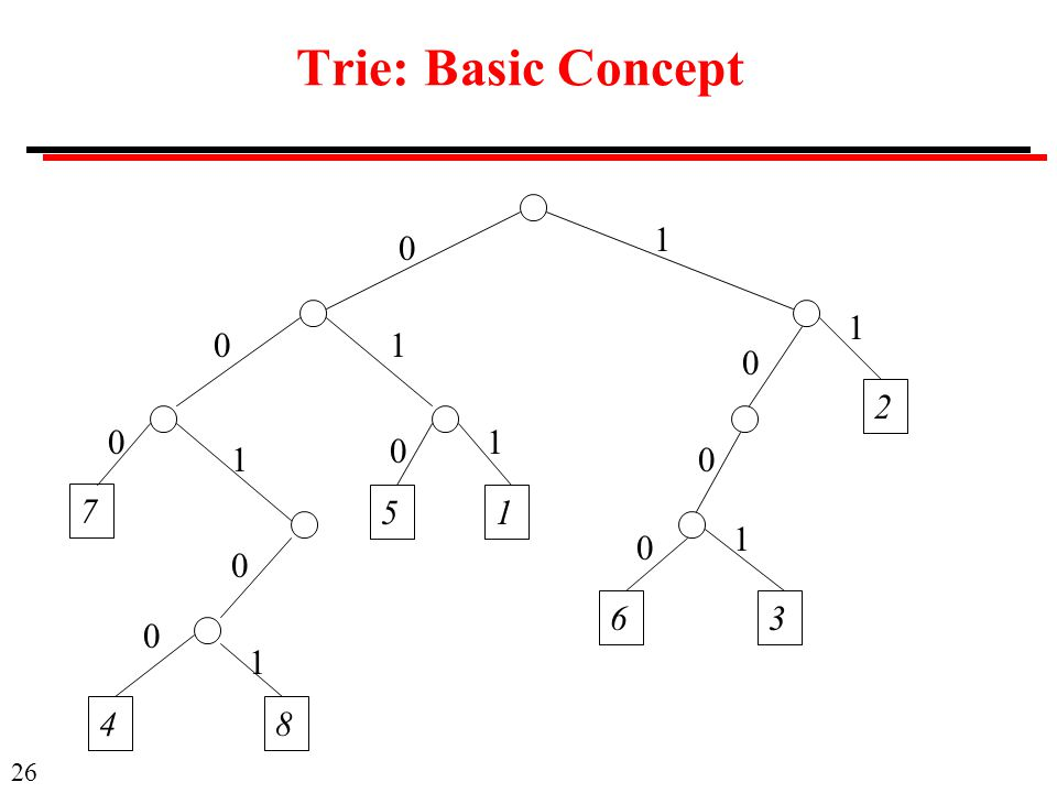 Trie: Basic Concept 1 1 1 2 1 1 7 5 1 1 6 3 1 4 8