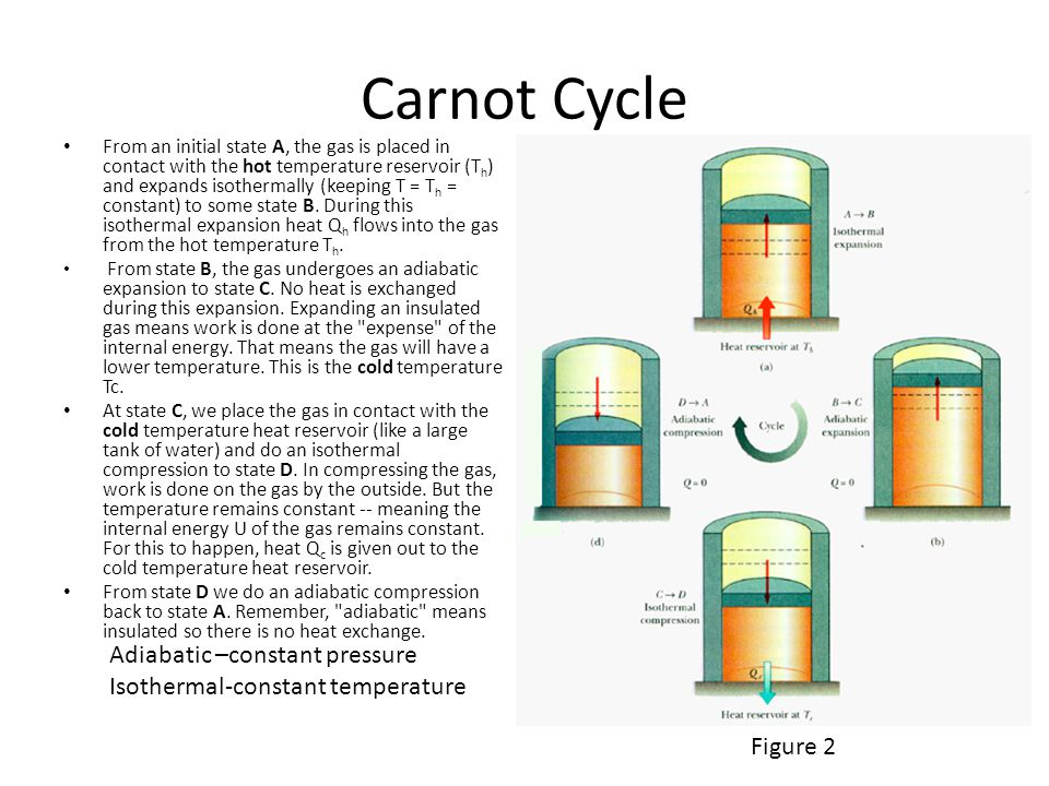 Carnot Cycle Figure 1 Adiabatic –constant pressure