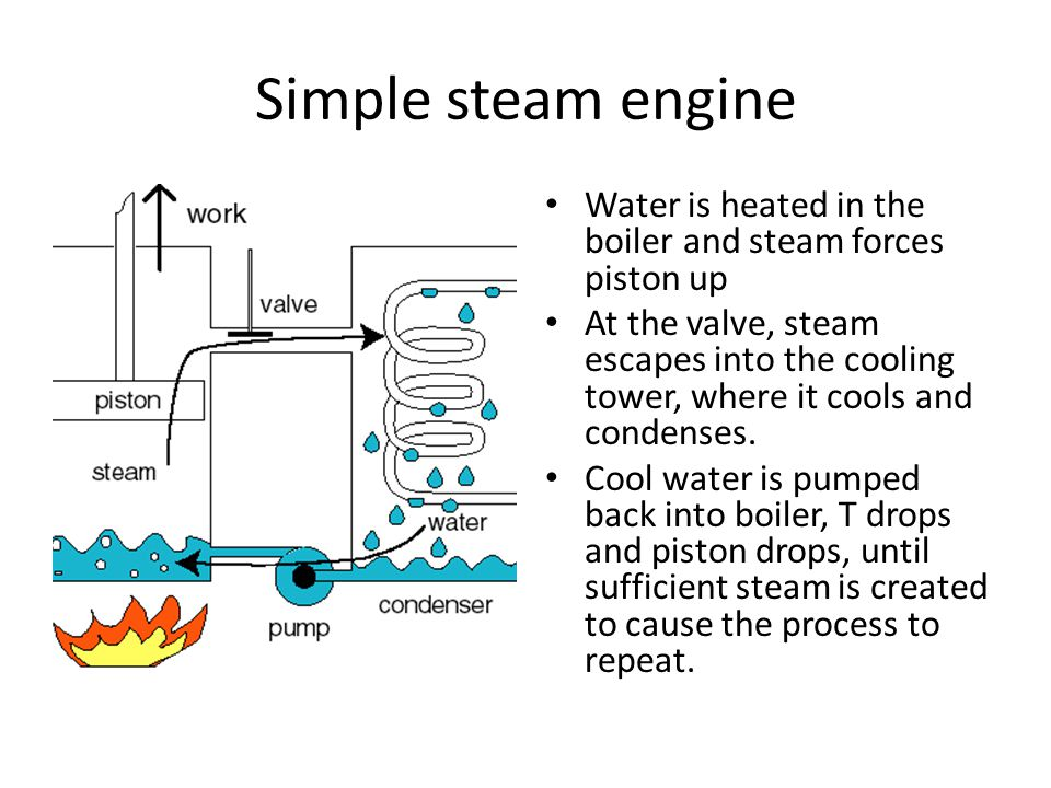 Simple steam engine Water is heated in the boiler and steam forces piston up.