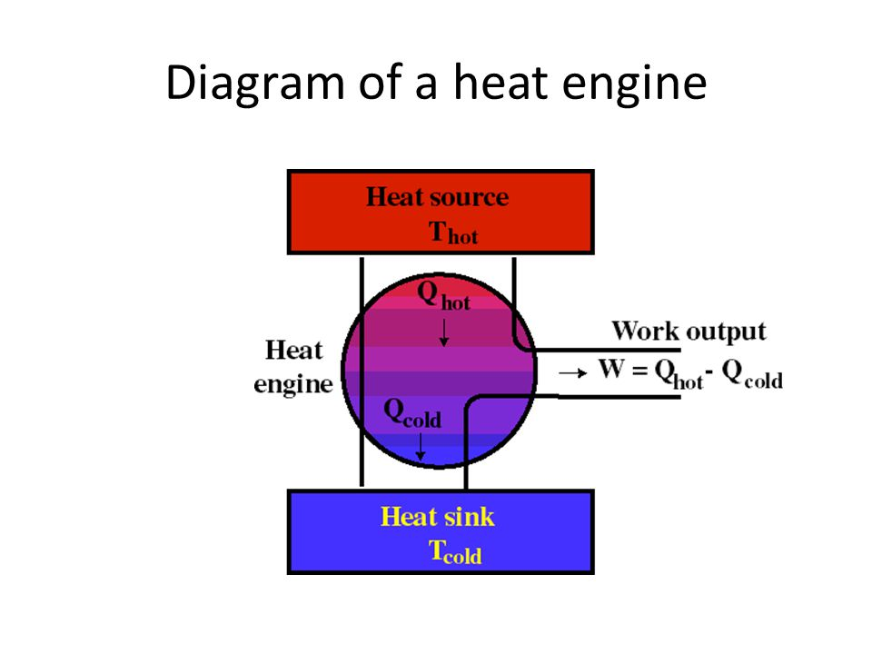 Diagram of a heat engine