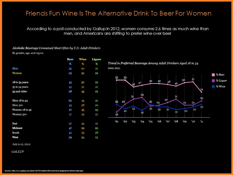 Friends Fun Wine Is The Alternative Drink To Beer For Women