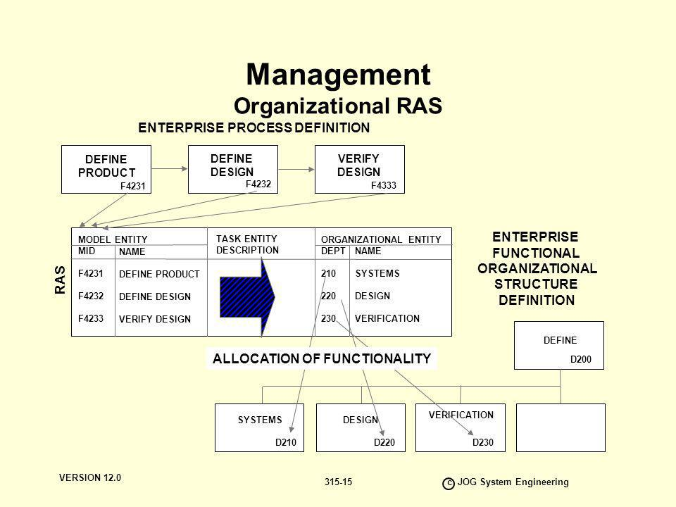 define functional organizations and product organization There are four general types of organizational structure that are widely used by   matrix structure is a combination of functional and divisional structures  how  the departments are defined directly influences the construction of any model.
