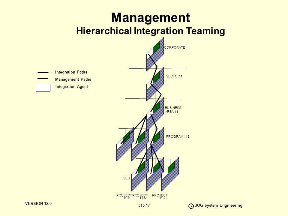Hierarchical Integration Teaming c JOG System Engineering