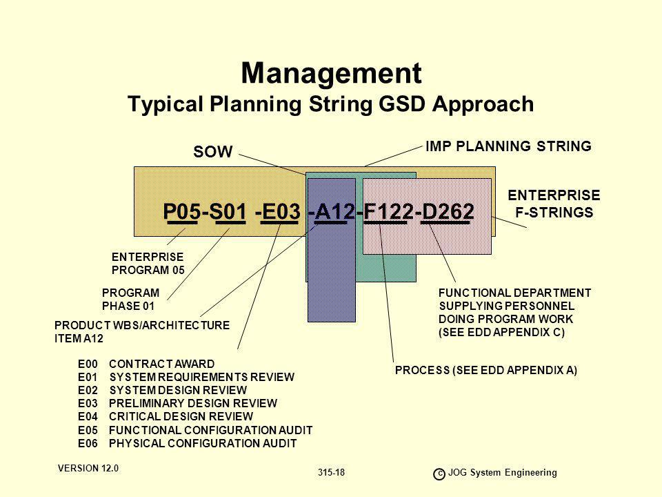Management Typical Planning String GSD Approach